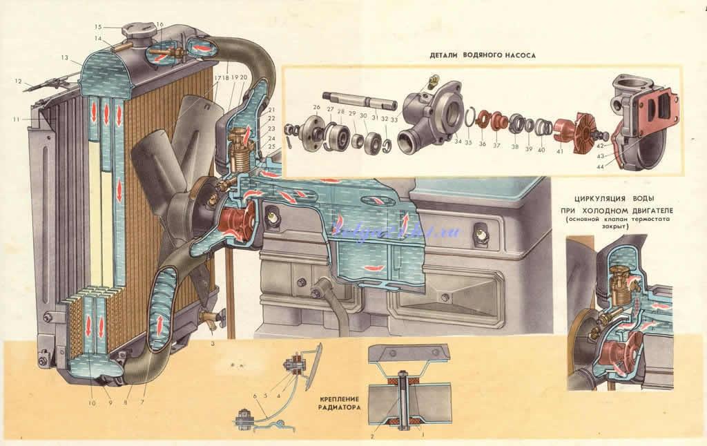 getriebe wolga m21